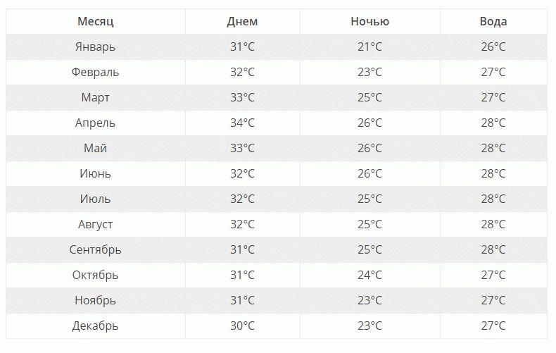 Смотрите погоду в Таиланде по месяцам
