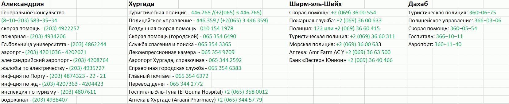 Полезные телефоны Александрии, Хургады, Шарм-эль-Шейха и Дахаба