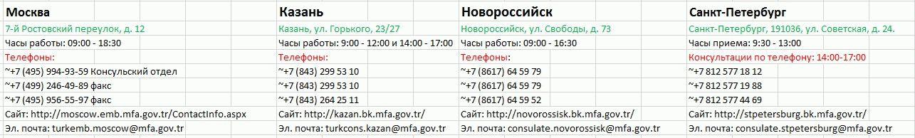 Посольства и консульства Турции в России