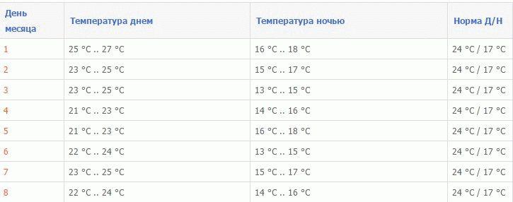 Погода в Шарм-эль-Шейхе в январе