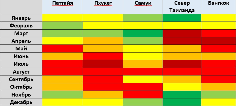 Сезон в Таиланде по месяцам - таблица