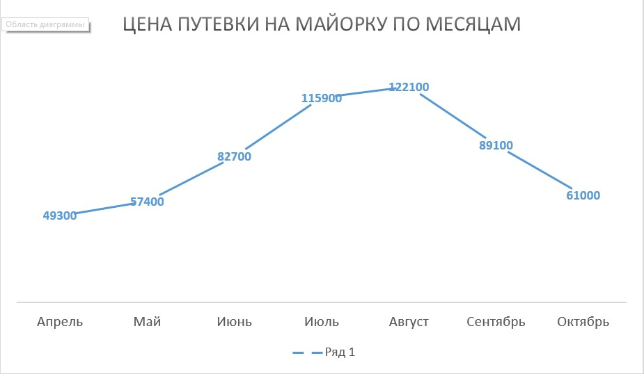Цена путевки на майорку по месяцам