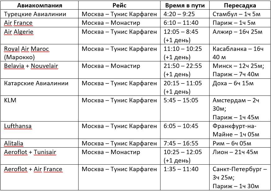 Сколько лететь до Туниса из Москвы - таблица