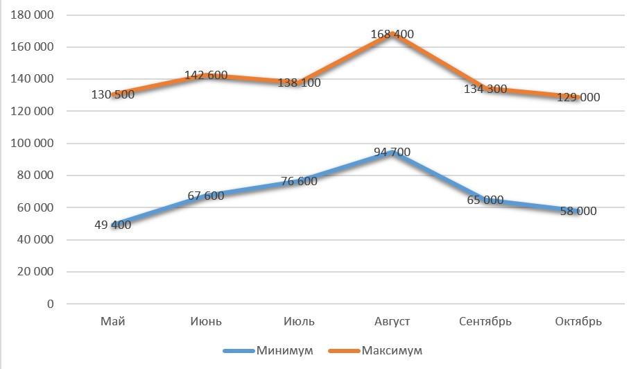 Сколько стоит путевка в Испанию - график