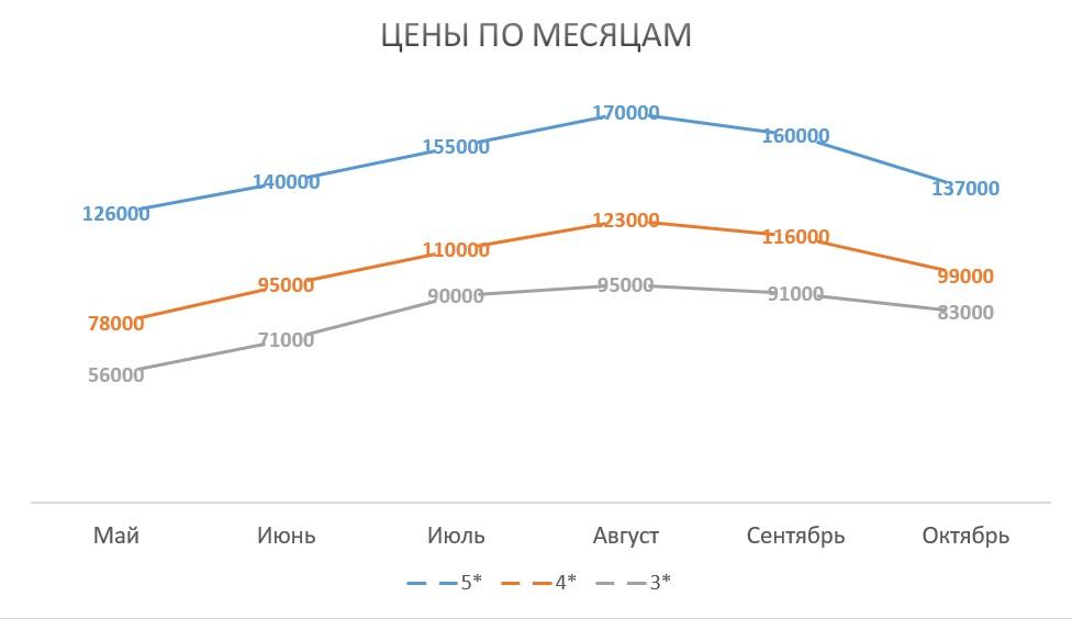 График изменения средних цен на путевки В Грецию по месяцам