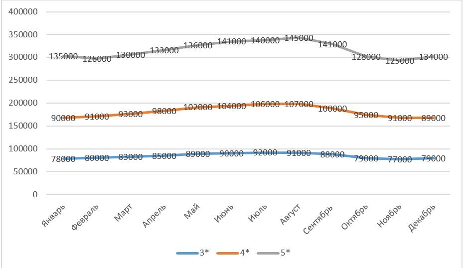 Цены по сезонам - график