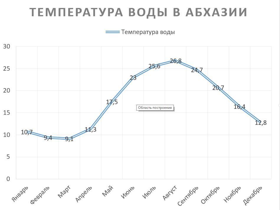 Температура воды в Абхазии