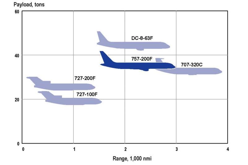 Boeing 727 - вес