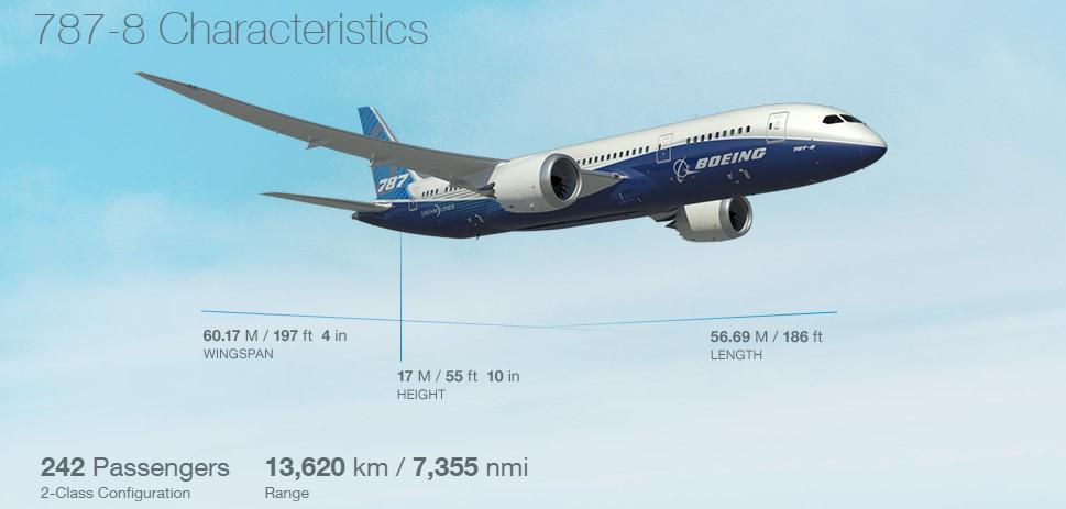 Боинг 787 800 - характеристика