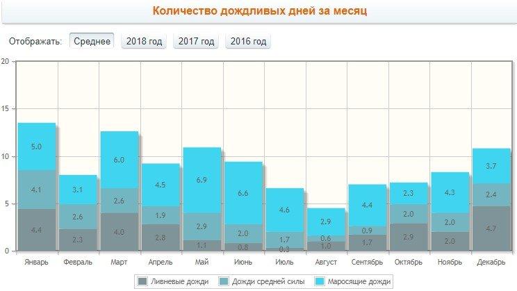 Количество дождливых дней за месяц